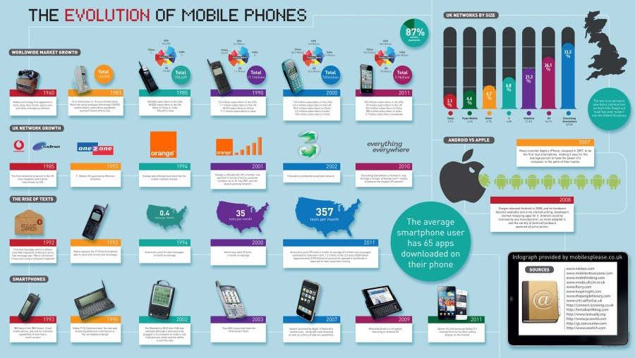 the-evolution-of-mobile-phones
